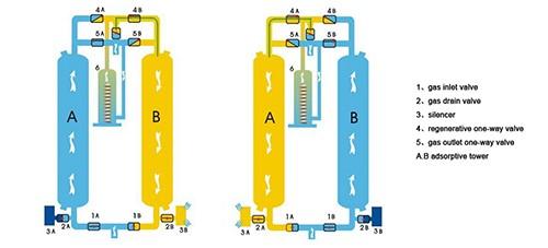 cấu tạo của máy sấy khí jmec giá rẻ