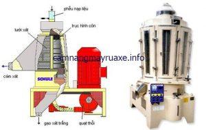 Cấu tạo của dàn máy xay xát lúa gạo công nghiệp